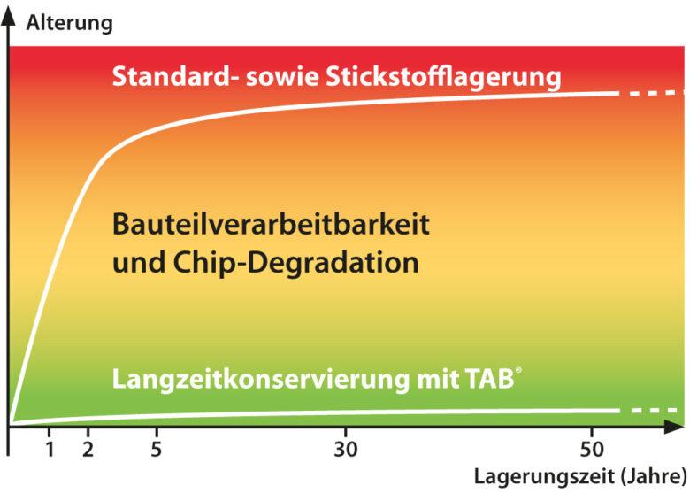 Die TAB Langzeitlagerung verhindert die Alterung elektronischer Bauteile und Baugruppen für Jahrzehnte
