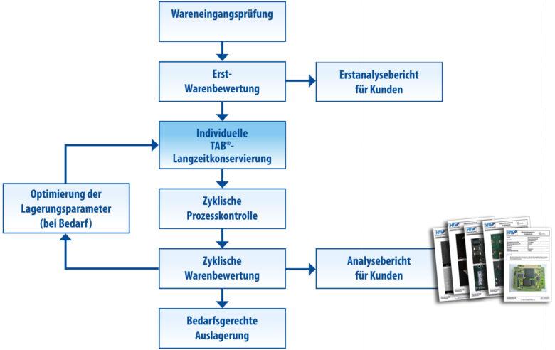 Prozessablauf bei der TAB Langzeitkonservierung