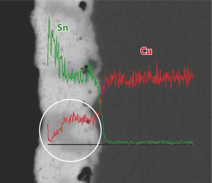EDX Untersuchung: in die Zinnschicht durchdiffundiertes Kupfer